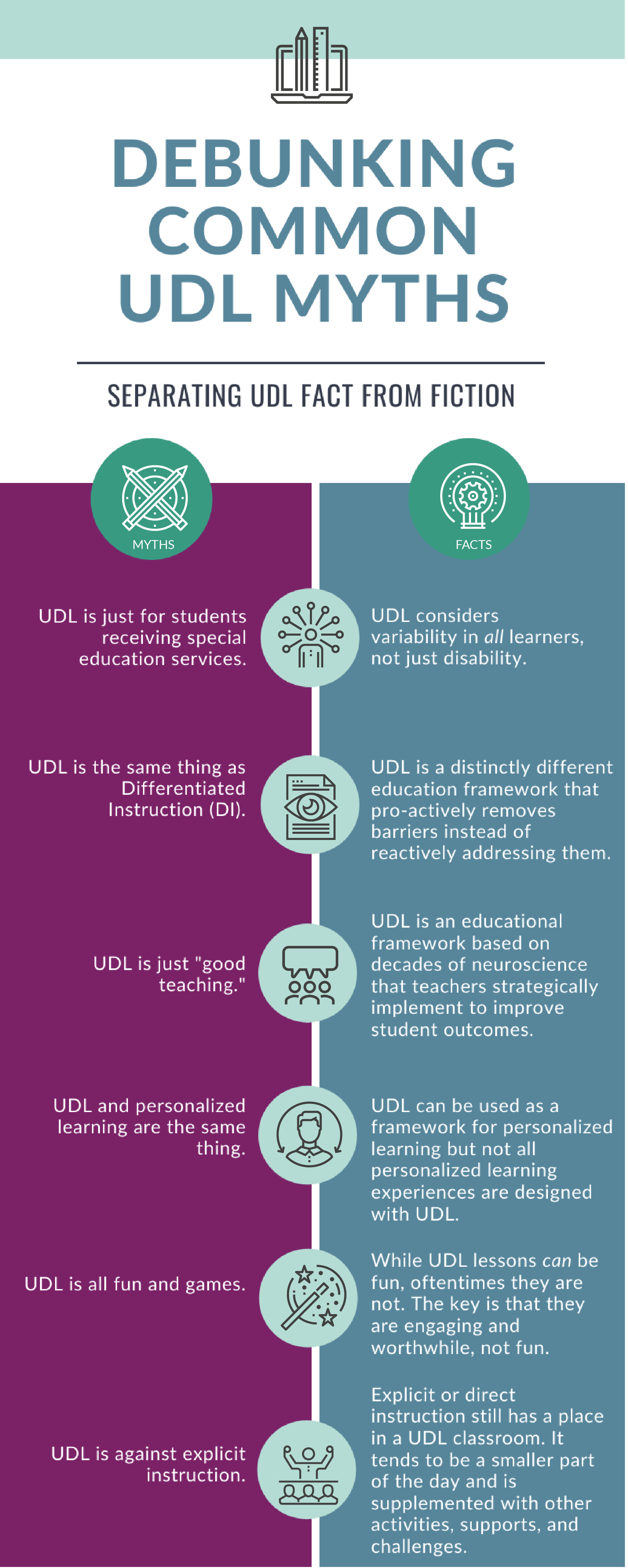 Debunking UDL Myths