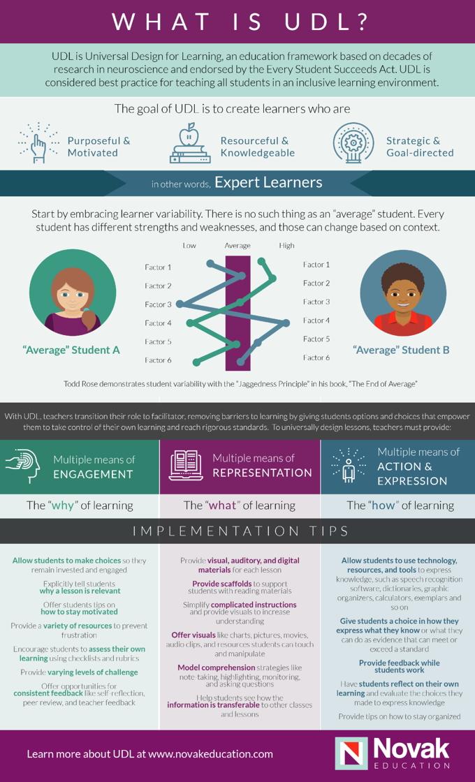 What is UDL Infographic_Novak Education