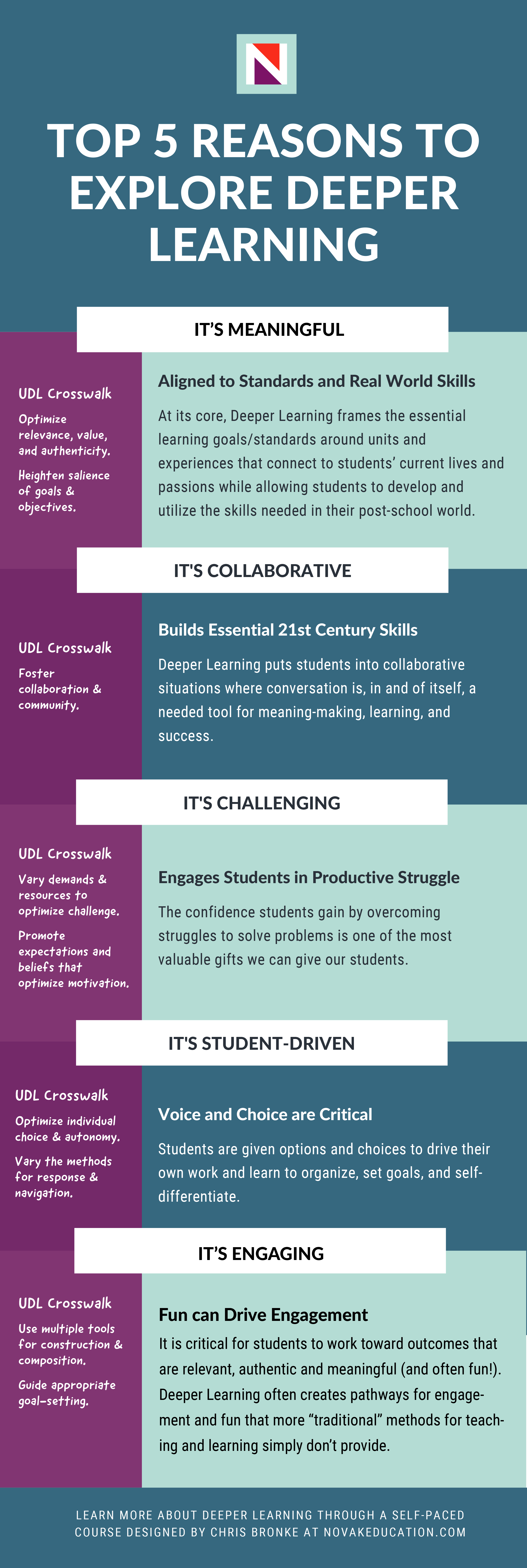 TOP 5 REASONS TO EXPLORE DEEPER LEARNING Infographic