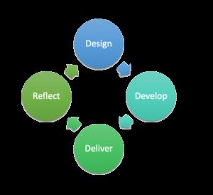 design -> develop -> deliver -> reflect ->