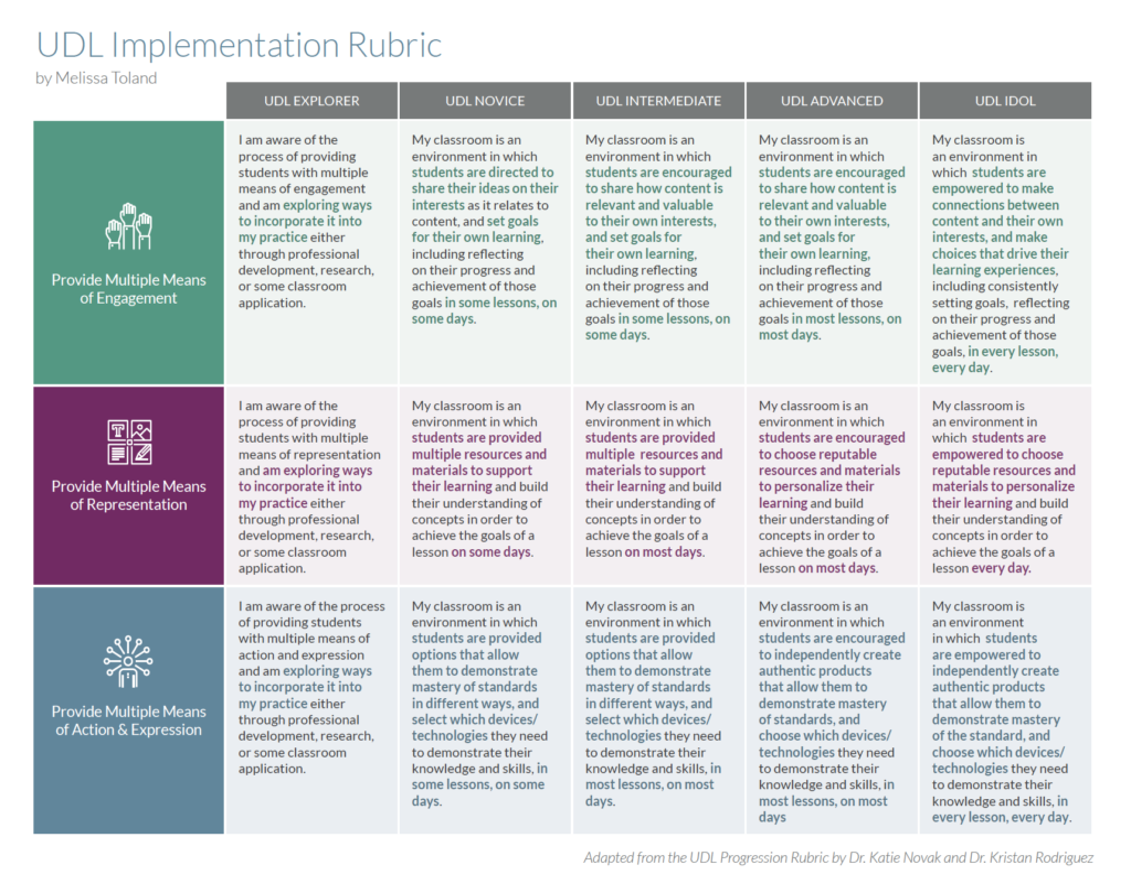 UDL Implementation Rubric by Melissa Toland