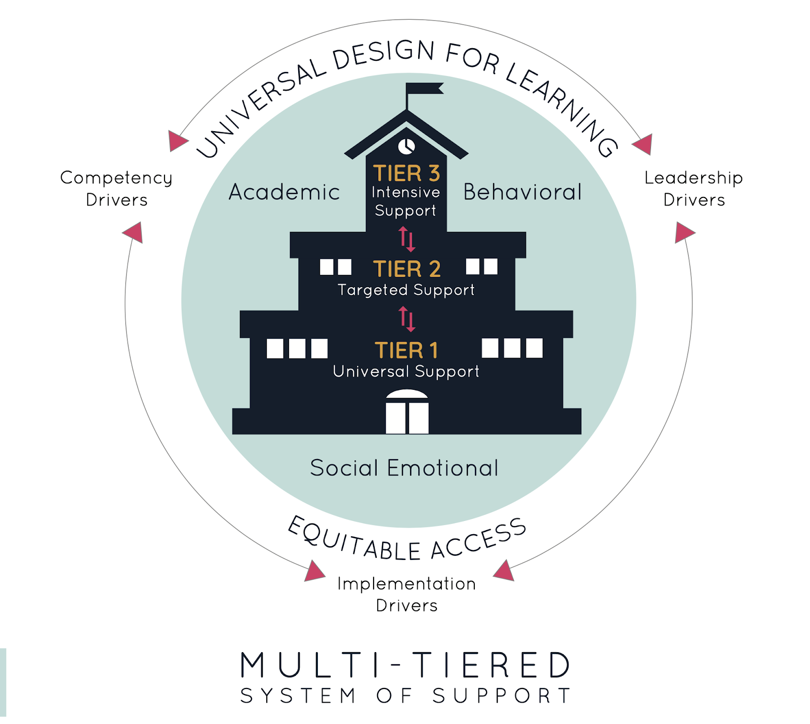 MTSS model
