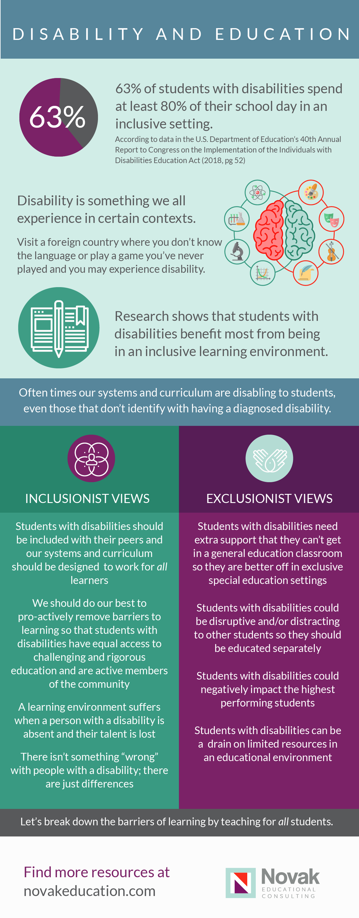 Disability and Education Infographic - Please continue below for descriptive text outlining information contained in this infographic.